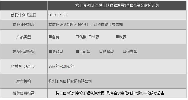 杭州信托在售产品一览