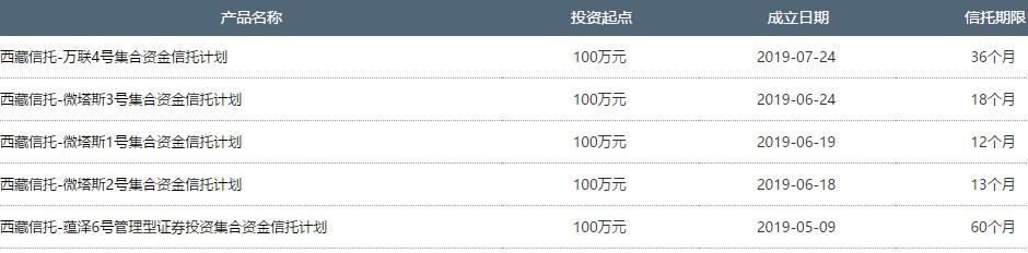 西藏信托在售产品一览表