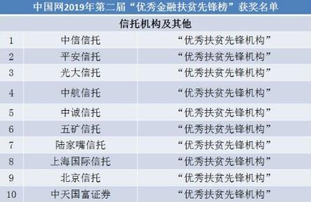 """陆家嘴信托荣获""""中国网金融扶贫先锋榜""""荣誉称号"""