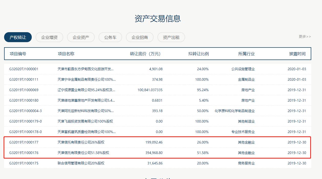 天津信托77.58%股权拟被转让,天津信托混改进程加速了吗